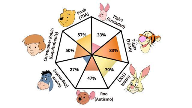 El test de Winnie Pooh que se ha vuelto viral en redes sociales